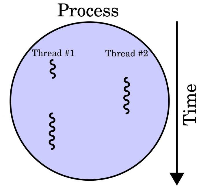 process là gì