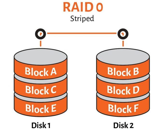 Cách xác định raid linux